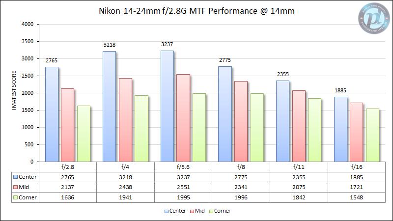 Nikon 14-24mm f/2.8G MTF Performance at 14mm
