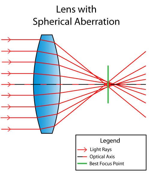 Spherical Aberration