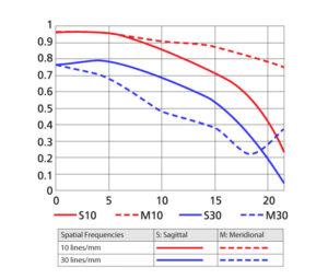AF Nikkor 20mm f/2.8D MTF Curve