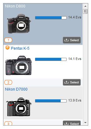 Nikon D800 Dynamic Range Sensor Ranking