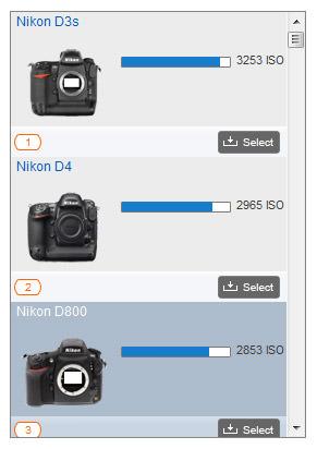 Nikon D800 ISO Sensor Ranking