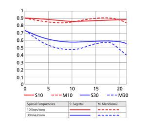 AF DC-NIKKOR 105mm f2D MTF Curve