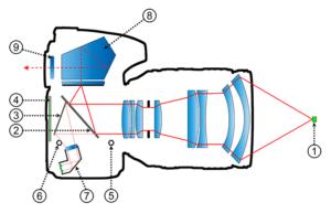 How Phase Detection Autofocus Works