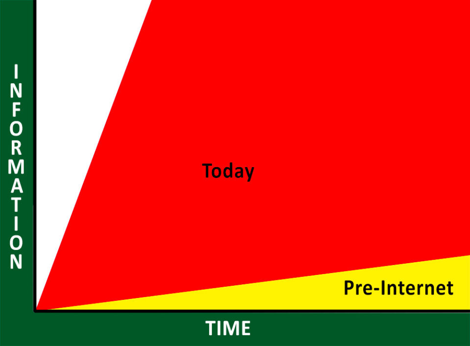 Information_And_Time