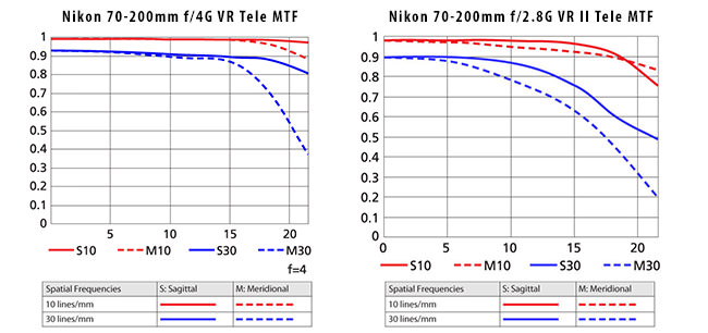 Nikon 70-200mm f4G MTF vs Nikon 70-200mm f2.8G MTF Tele