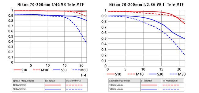 Nikon 70-200mm f4G MTF vs Nikon 70-200mm f2.8G MTF Tele