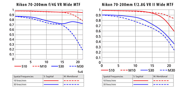 Nikon 70-200mm f/4G MTF vs Nikon 70-200mm f/2.8G MTF