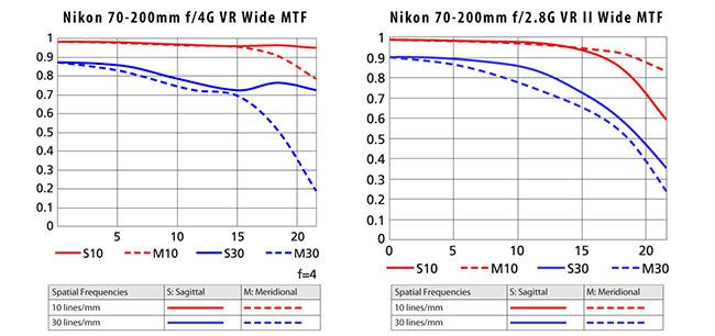 Nikon 70-200mm f/4G MTF vs Nikon 70-200mm f/2.8G MTF