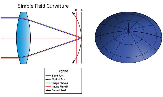 Field Curvature