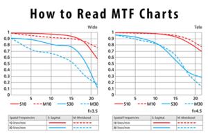 How to Read MTF Charts