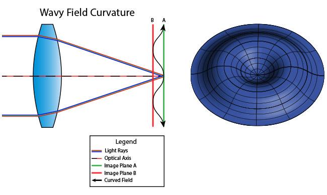 Wavy Field Curvature