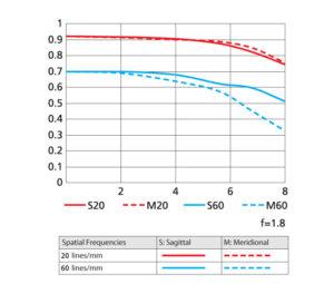 1 NIKKOR 18.5mm f/1.8 MTF chart