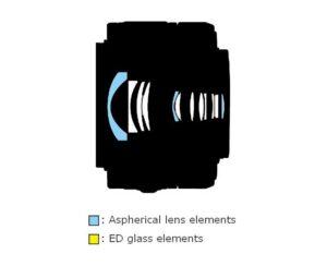 1 NIKKOR VR 10-30mm f/3.5-5.6 Lens construction