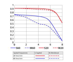1 NIKKOR VR 10-30mm f/3.5-5.6 MTF Curve
