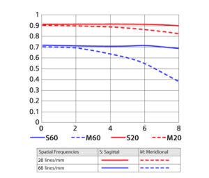 1 NIKKOR VR 30-110mm f/3.8-5.6 MTF Curve 2