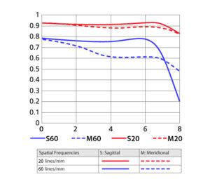 1 NIKKOR VR 30-110mm f/3.8-5.6 MTF Curve