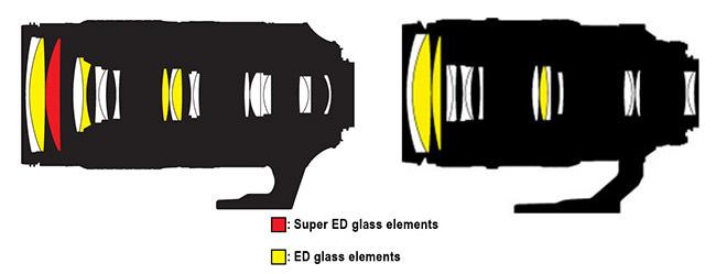 Nikon 80-400mm AF-S vs AF-D Lens Construction