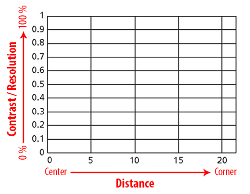 MTF X and Y Axis Explanation