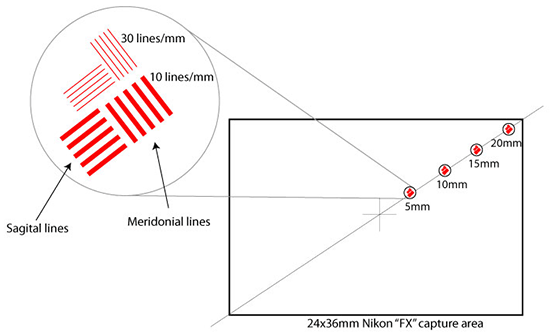 Nikon Sagital and Meridonial Lines