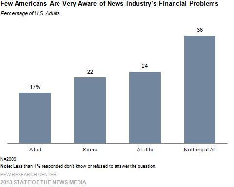 Americans' Awareness