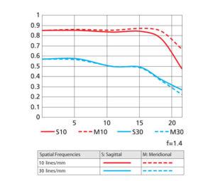 Nikon 58mm f/1.4G MTF Chart