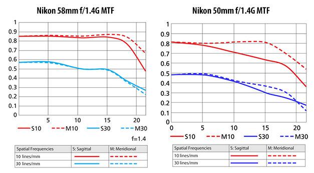 Nikon 58mm f/1.4G vs Nikon 50mm f/1.4G MTF
