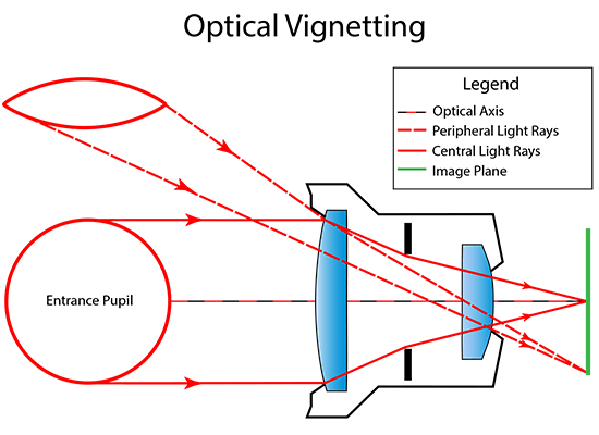 Optical Vignetting