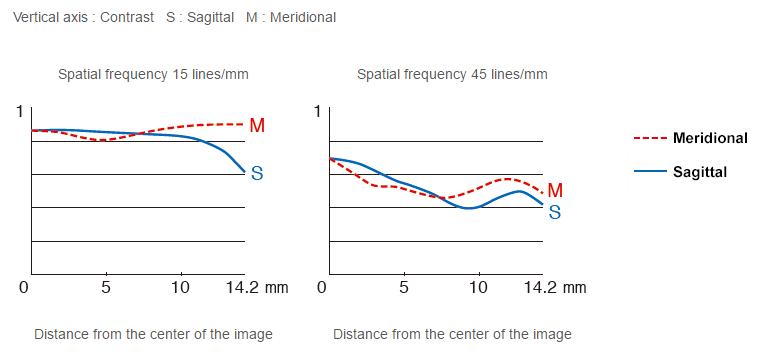 Fujifilm XF 56mm f/1.2 R MTF Chart