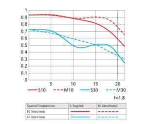Nikon AF-S NIKKOR 35mm f/1.8G ED MTF Chart