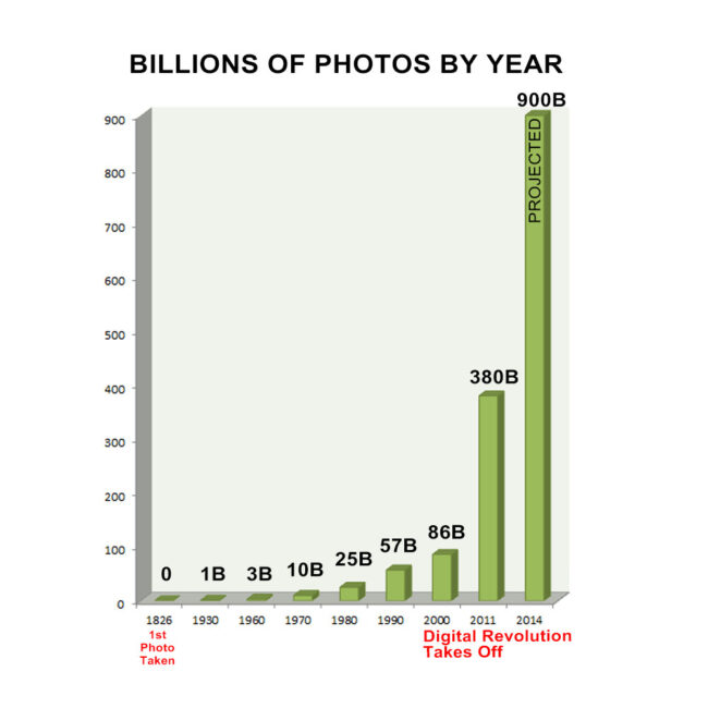 Photos By Year