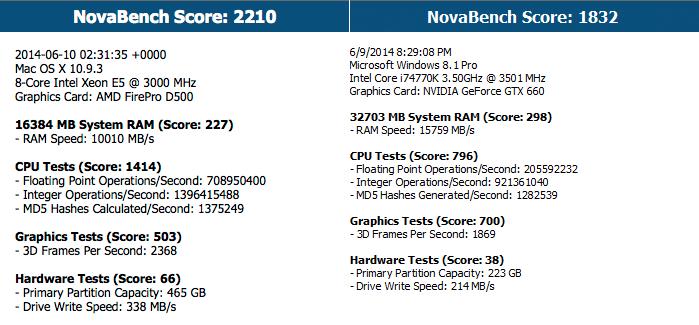 NovaBench Mac Pro vs PC