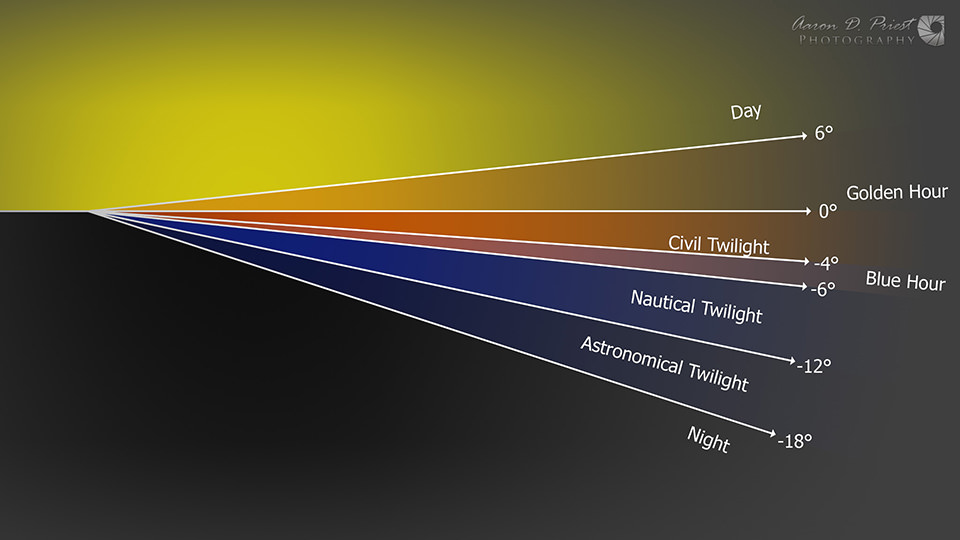 civil twilight definition twilight diagram 7197