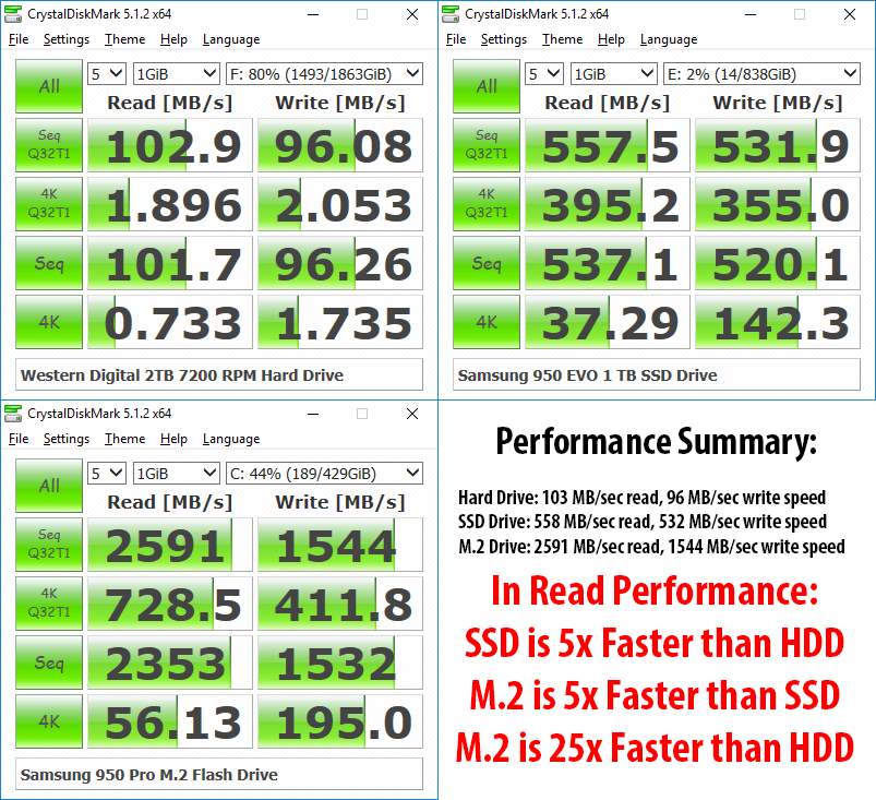 Performance review by https://photographylife.com/nvme-vs-ssd-vs-hdd-performance