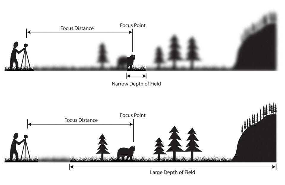 ¿Qué es la profundidad de campo? en fotografíaBoceto de DoF