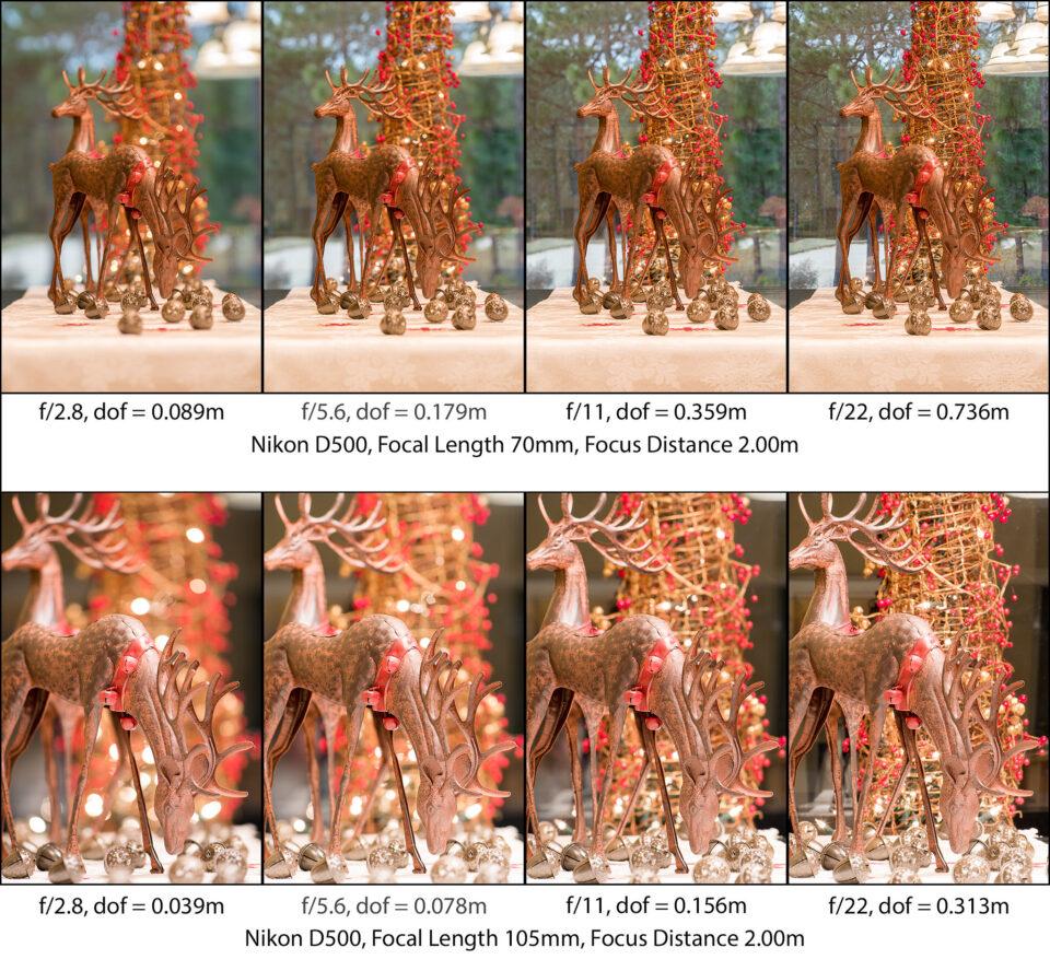 Comparación de la distancia focal