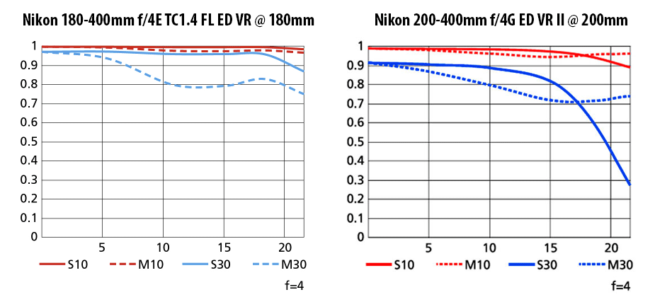 Nikon 180-400mm f4E VR vs Nikon 200-400mm f4G VR II Wide MTF