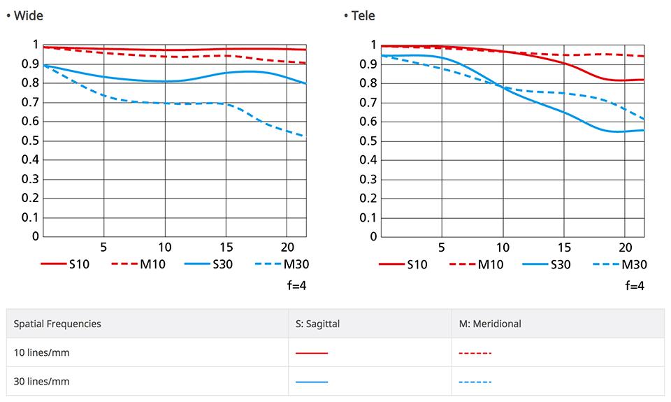 Nikon NIKKOR Z 24-70mm f/4 S MTF Chart