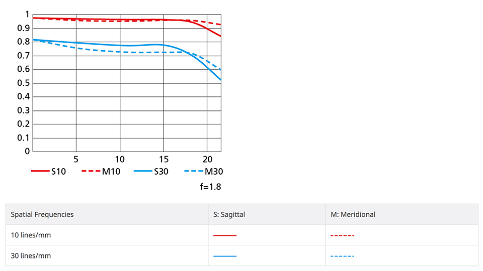 Nikon NIKKOR Z 50mm f/1.8 S MTF Chart
