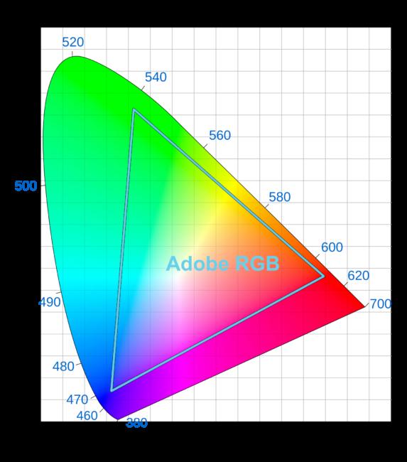 Srgb Vs Adobe Rgb Vs Prophoto Rgb