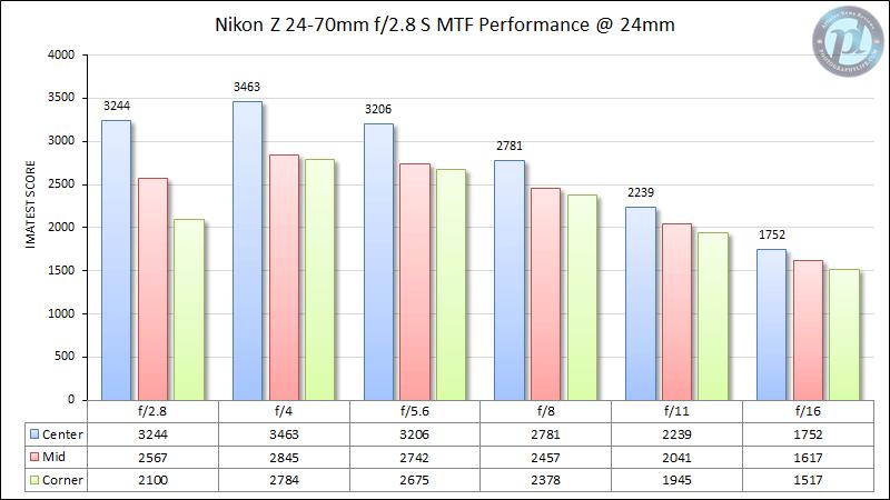 Nikon Z 24-70mm f/2.8 S MTF Performance 24mm