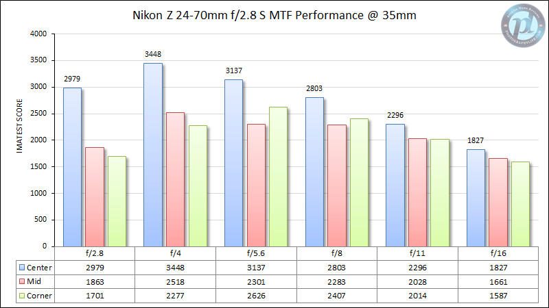 Nikon Z 24-70mm f/2.8 S MTF Performance 35mm