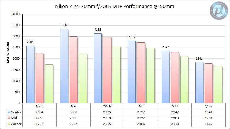 Nikon Z 24-70mm f/2.8 S MTF Performance 50mm