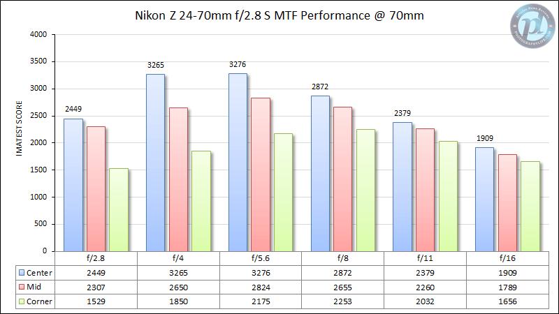 Nikon Z 24-70mm f/2.8 S MTF Performance 70mm