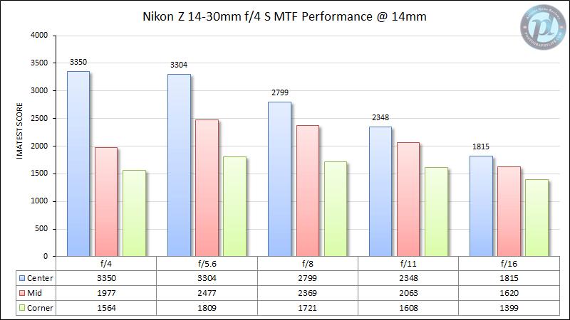 Nikon Z 14-30mm f/4 MTF Performance 14mm
