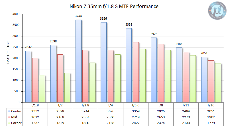 Nikon Z 35mm f/1.8 S MTF Performance