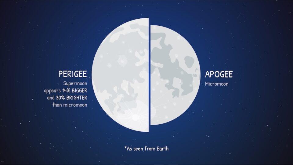 NASA Supermoon Comparison