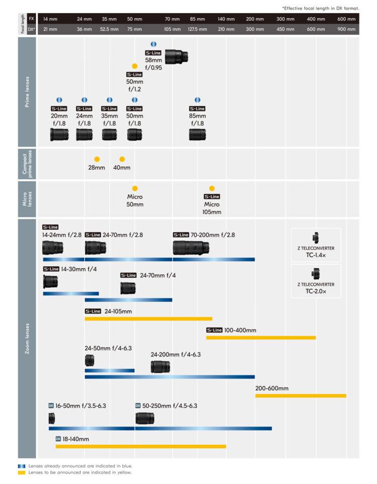 Nikon Z Updated Roadmap 2020