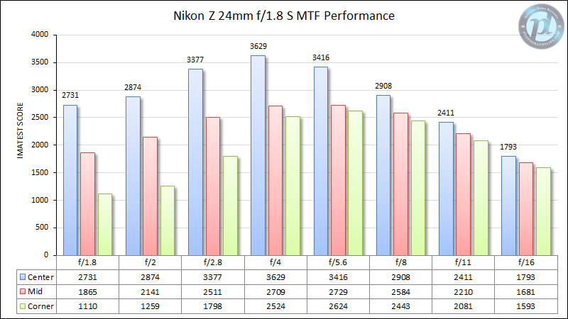 Nikon Z 24mm f/1.8 S MTF Performance