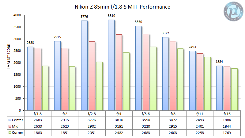 Nikon Z 85mm f/1.8 S MTF Performance