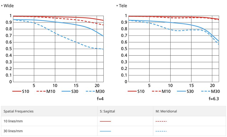 Nikon NIKKOR Z 24-50mm f4-6.3 MTF Chart